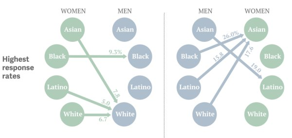 highest ethnic compatibility
